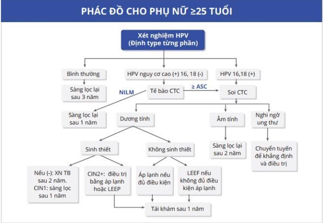 Xét nghiệm ADN - HPV, Tầm Soát Ung Thư Cổ Tử Cung